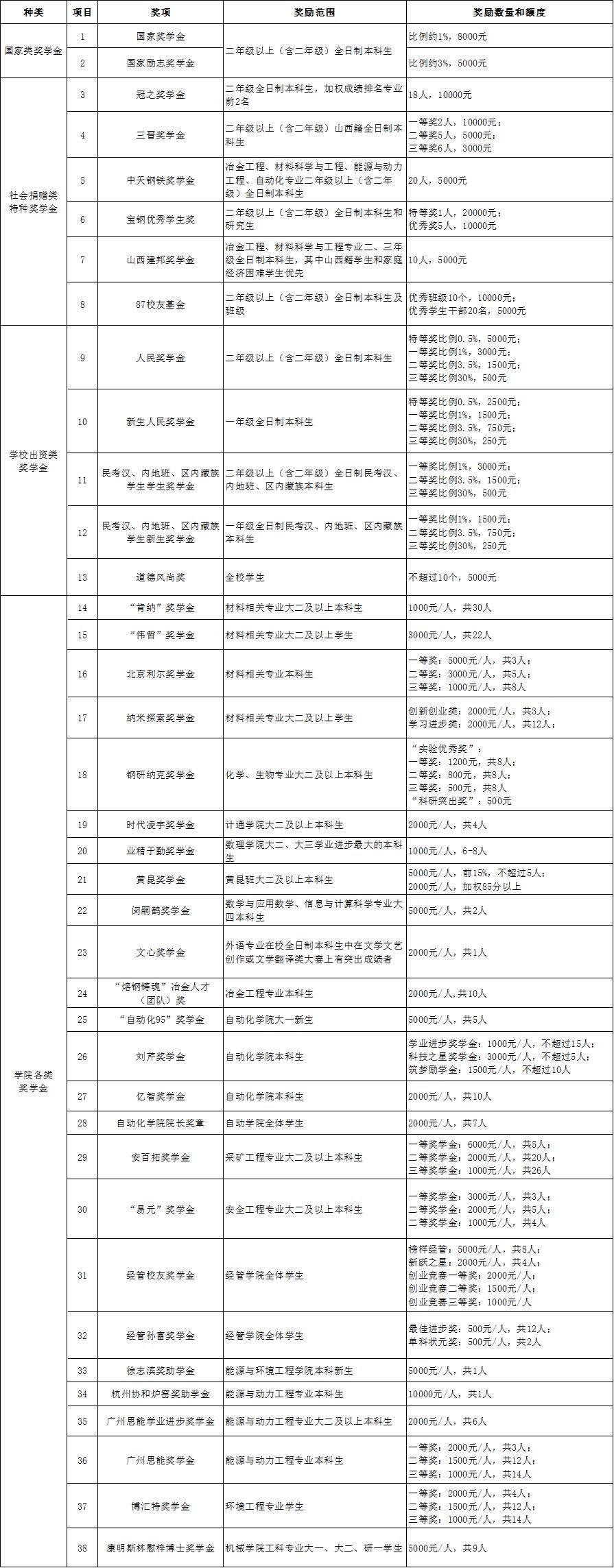 北京科技大学奖学金有哪些-多少钱-如何申请-怎么评定?